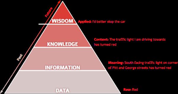 DIKW: Data Information Knowledge Wisdom